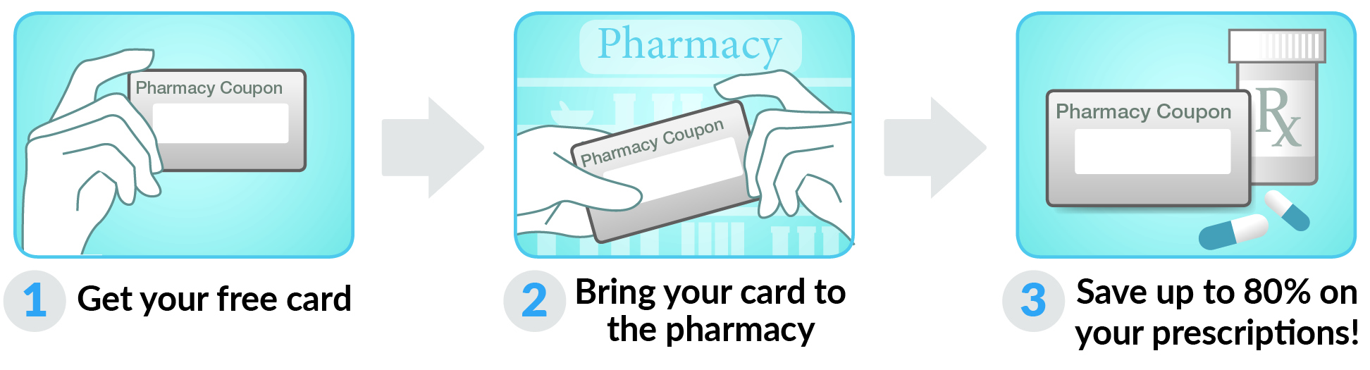 How to use Wyoming Rx Card Card